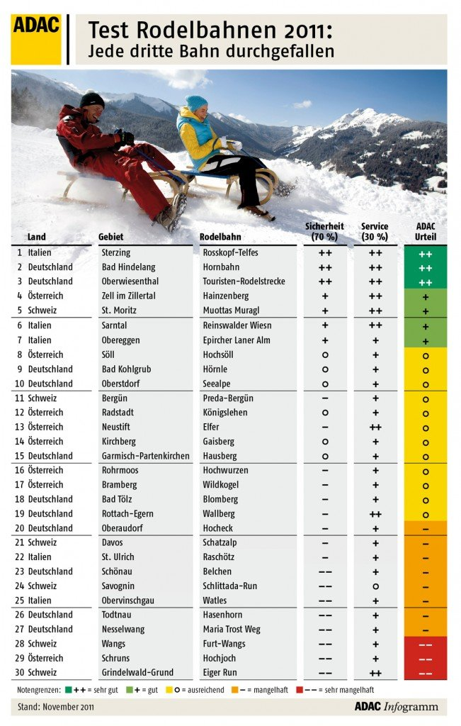Die Ergebnisse des ADAC Rodelbahntests 2011