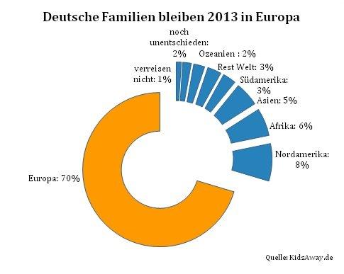 Deutsche Familien bleiben 2013 in Europa
