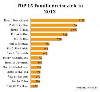 Top 15 Reiseziele für Familien mit Kind in 2013
