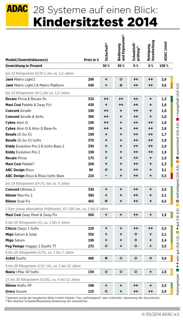 Ergebnistabelle des ADAC-Kindersitztests 2014 © ADAC