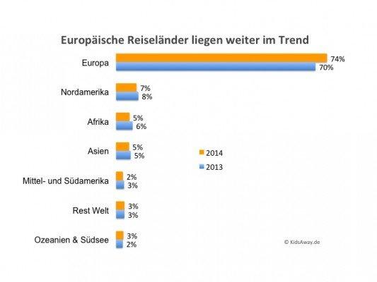 Europäische Reiseziele liegen 2014 weiter im Trend