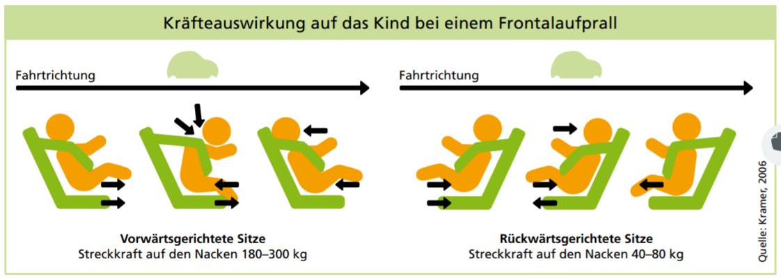 Kinderautositz - Die häufigsten Fehler - Kräftewirkung Frontalaufprall